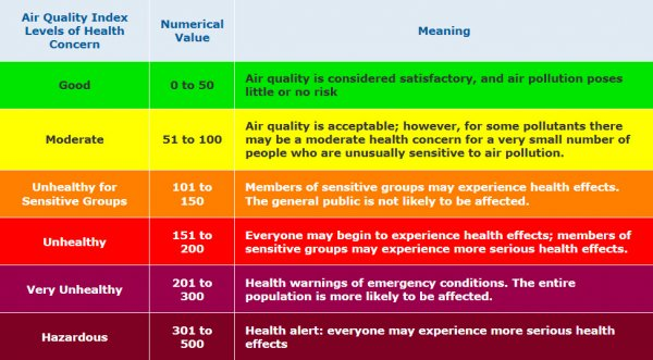 The purpose of the Air Quality Index AQI is to help you understand what local air quality means to your health The higher the AQI value the greater the level of